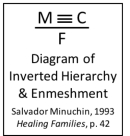 inverted-hierarchy